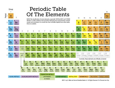 Periodic Table Symbols And Names by Printable Periodic Table Of Elements With Names And Symbols
