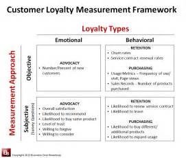 customer loyalty is alive and well customerthink