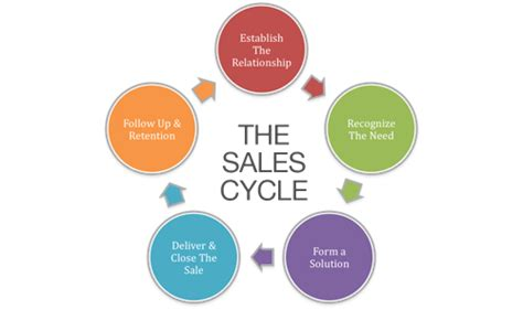do you trouble turning sales conversations into new business