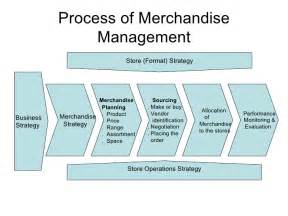 Merchandising Manager by Lecture 3