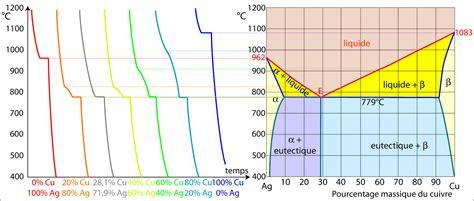 exercice diagramme de phase cuivre nickel construction d un diagramme de phases avec point