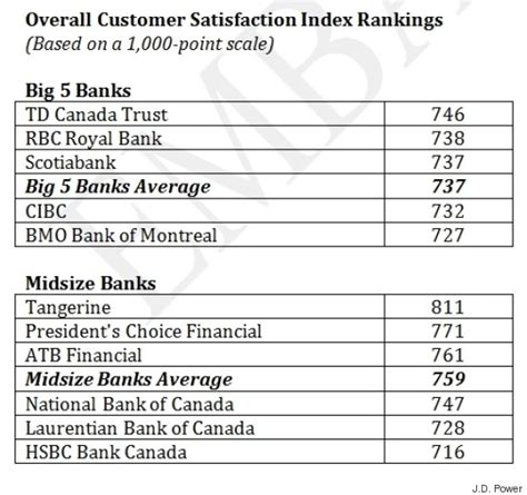 bank customer satisfaction canadian banks record profits achieved at expense of