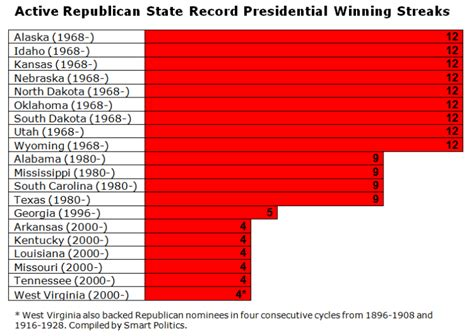 Voting Records Virginia Republicans And Democrats Record Presidential Winning Streaks In 36 States