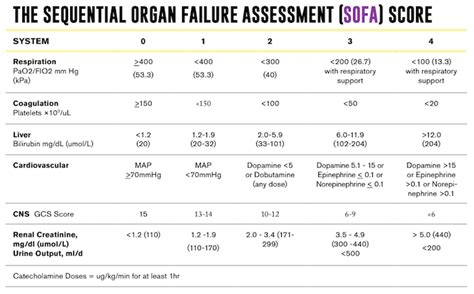 sofa score table sepsis gets an upgrade with sofa qsofa emergency