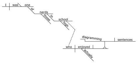 diagram the sentence generator sentence diagram generator 28 images cattle trailer