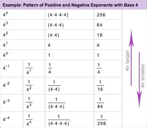 regex pattern negative numbers exle graphic representation of exponents patterns