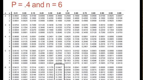 Binomial Table by Binomial Table