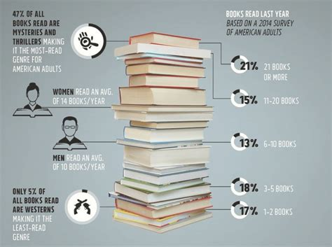 infographic book buying and reading in the u s