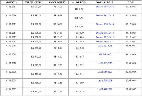 tabela de salario do frentista 2017 sal 193 rio m 205 nimo 2018 tabela valores anteriores
