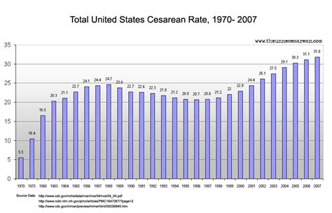 cesarean section rates by hospital why you should question authority figures more