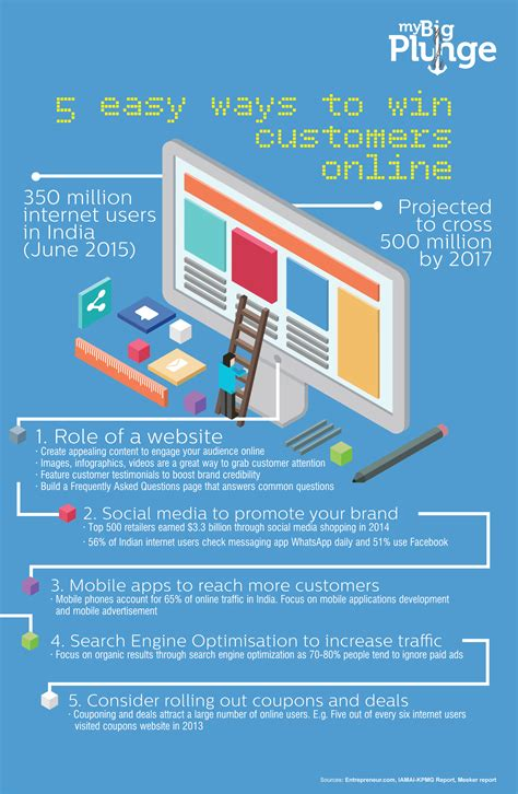 Easiest Way To Win Money Online - 5 easy ways to win customers online infographic the