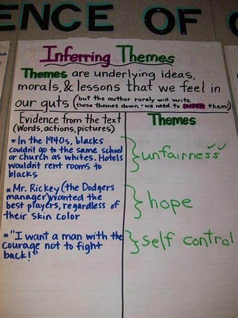 theme evidence definition 1000 images about third grade anchor charts on pinterest