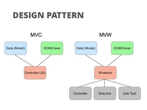 design pattern used in angularjs angularjs at aiesec academy 15