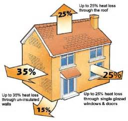 building an energy efficient home home insulation experts house2home