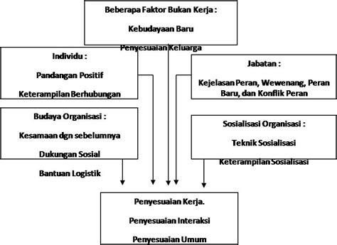 membuat struktur organisasi yang efektif membuat struktur organisasi yang efektif kualitas sebuah