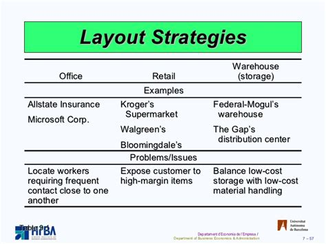 supermarket cell layout process and layout strategies