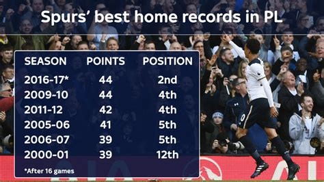 tottenham s brilliant home record in the premier league