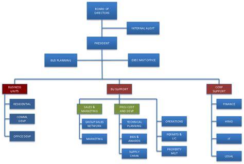 filinvest land inc organizational chart filinvest