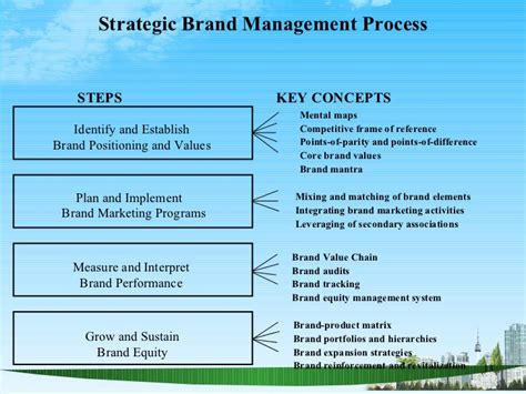 Mba Strategic Management Process by Brand Management Ppt