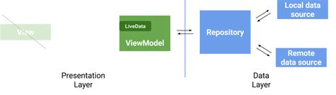 repository pattern viewmodel viewmodels and livedata patterns antipatterns google