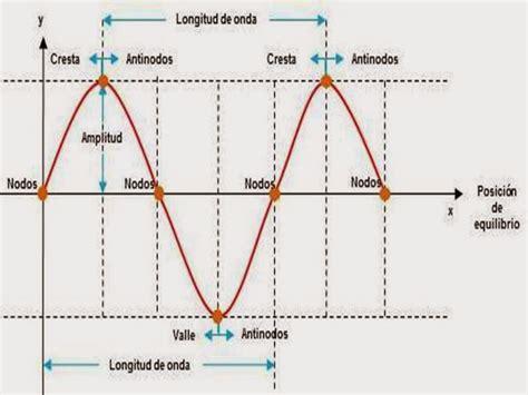 imagenes del movimiento ondulatorio movimiento ondulatorio