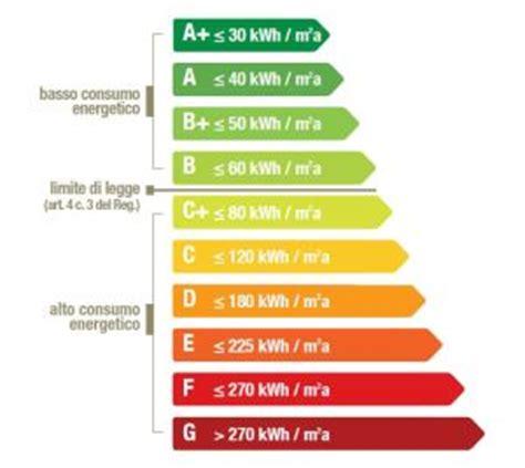 costo certificato energetico appartamento certificazione energetica costo preventivo the