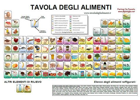 tavola periodica degli alimenti tavola degli alimenti
