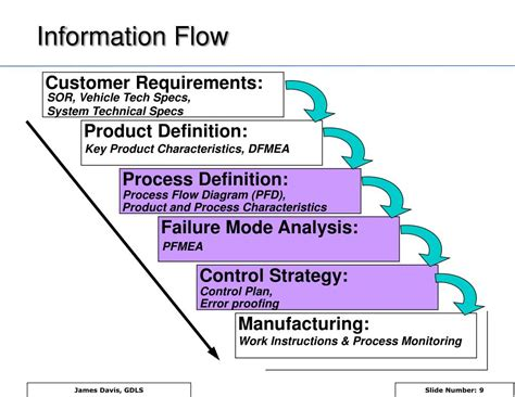 design failure definition ppt pfmea process failure mode and effects analysis