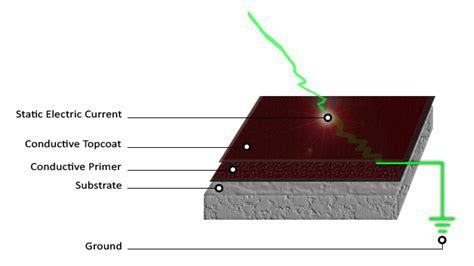 Esd Flooring by Epoxy Flooring Static Dissipative Epoxy Flooring