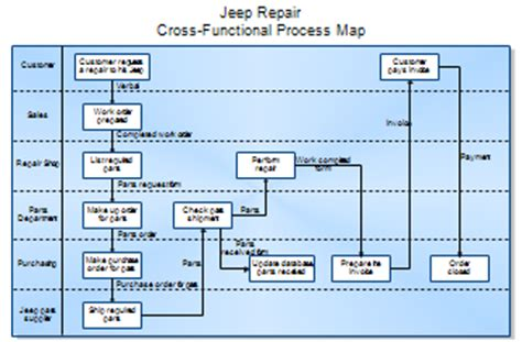 cross functional process map template process maps and process mapping