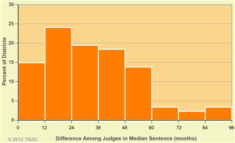 Court Sentencing Records U S District Court Sentencing Cases