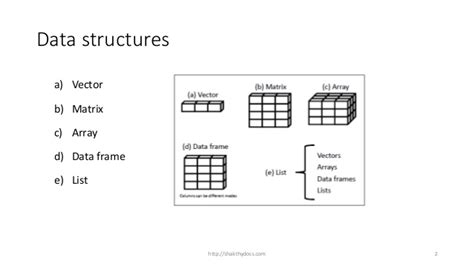 online tutorial data structure using c 3 r tutorial data structure