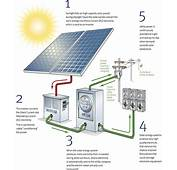 Pac Solar  Photovoltaic Installation Contractor