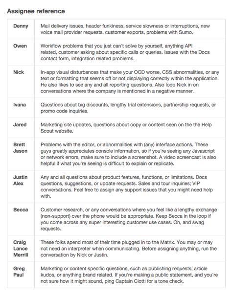 The Empathetic Path To Inbox Zero Customer Service Script Template
