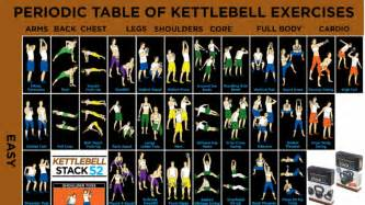 Fl Periodic Table Get A Full Body Kettlebell Workout With These Exercises