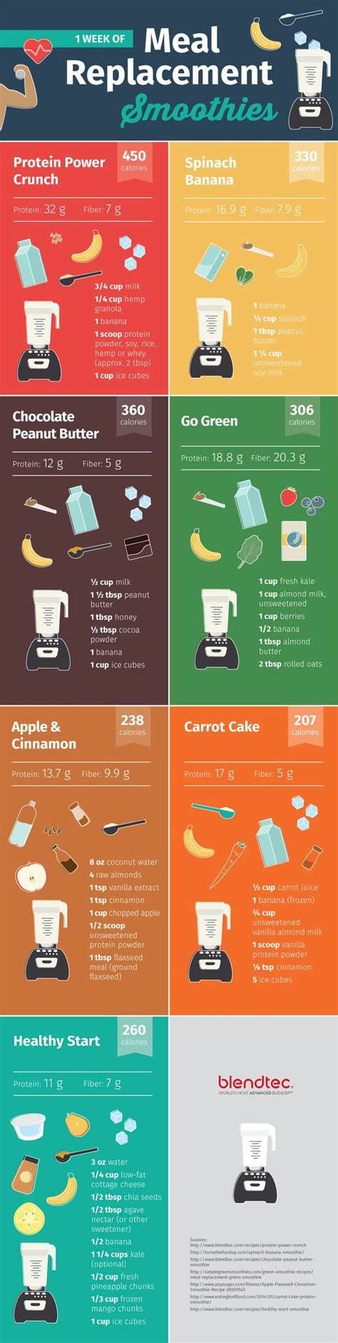 Ideal Protein Detox by Best 25 Smoothie Cleanse Ideas On Smoothie
