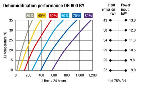 sizing a dehumidifier for basement chart of duct dehumidifier dh600by