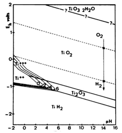 pourbaix diagram tin sciencemadness discussion board more on pbo2 electrodes