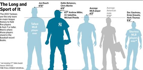 5 ways with an 8 by 5 foot bathroom with five pitchers over 6 foot 7 yankees have some tall