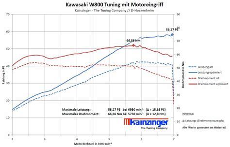 Motorrad Tuningteile Kawasaki by Motorrad Tuning Vom Tuning Profi Kainzinger Motorrad