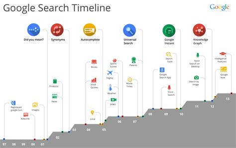 google design history google search updates log from 2000 to 2013 infographic