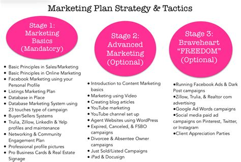 how to put together a marketing plan for agents part 3
