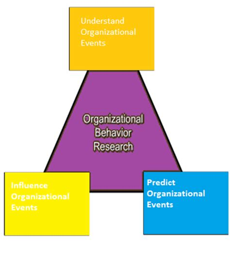 Organizational Behaviour Book For Mba by Company Analysis Report Organisational Behaviour