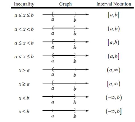 infinity interval notation image gallery interval notation