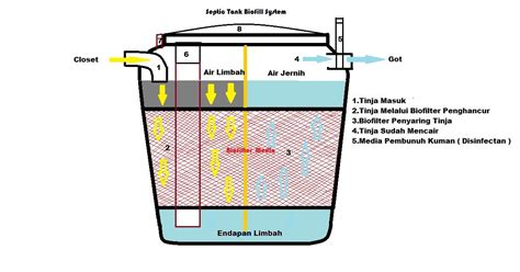 bio one adalah septic tank septictank bio septic tank septic tank bio bio