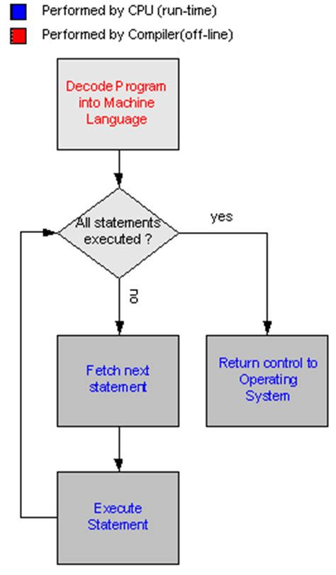 flowchart interpreter flowchart interpreter 28 images flowchart interpreter