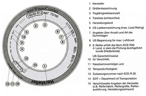 Motorradreifen Produktionsdatum by Reifen Abc