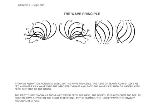 The Wave Principle the wave principle animation search composition