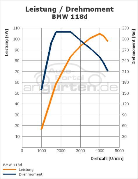 Bmw 1er Antrieb Fehler by Bmw 1er 5 T 252 Rer 118d Technische Daten Abmessungen