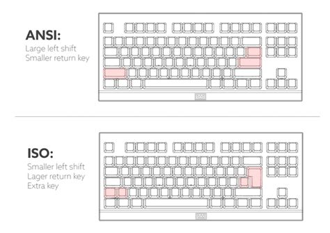 keyboard layout iso the difference between iso and ansi